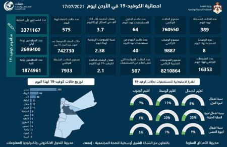 8 وفيات و389 إصابة كورونا جديدة في الاردن