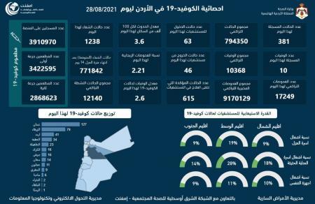 10 وفيات و381 إصابة جديدة في الاردن